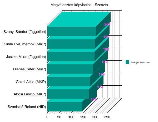 2014-es választások - képviselők - Szeszta