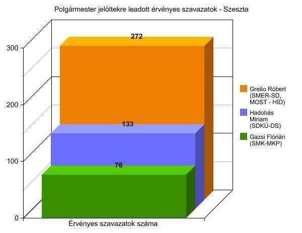 2014-es választások - polgármester - Szeszta